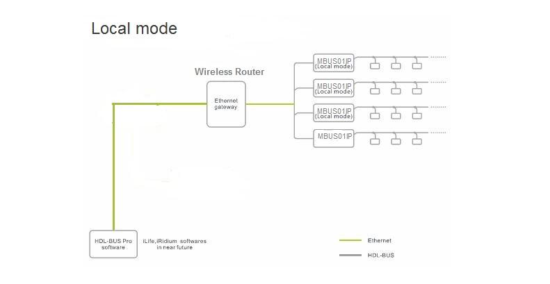 دستورالعمل فنی ماژول هوشمند MBUS01IP از محصولات هوشمند HDL