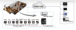 دستورالعمل فنی ماژول هوشمند MBUS01IP