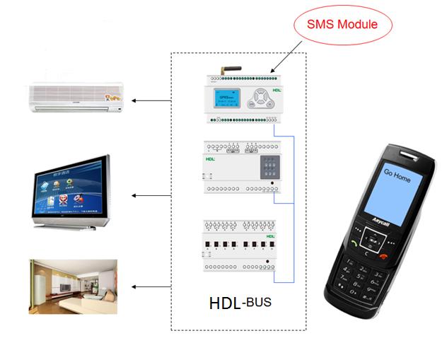 نحوه عملکرد پیامک در یک خانه هوشمند به کمک ماژولهای هوشمند آن